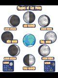 Phases of the Moon Mini Bulletin Board Set