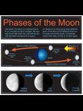 Carson Dellosa Mark Twain Phases of the Moon Bulletin Board Set (410037)